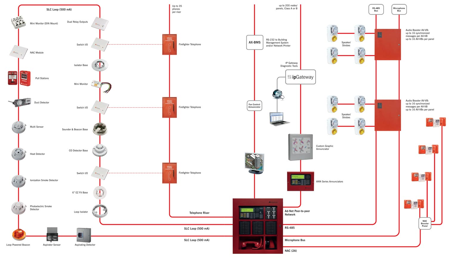 wiring for fire alarm speaker circuits commercial fire alarm diagram axis ax system diagram #4